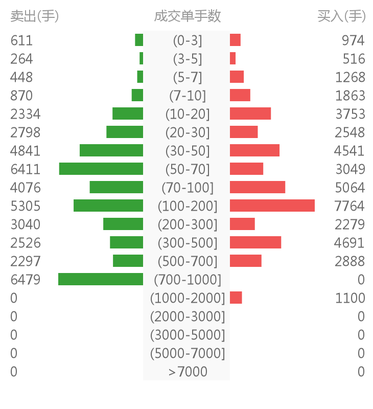 大众交通股票_600611股票最新消息 大众交通股票新闻2019 300745千股千评-铁观音财经