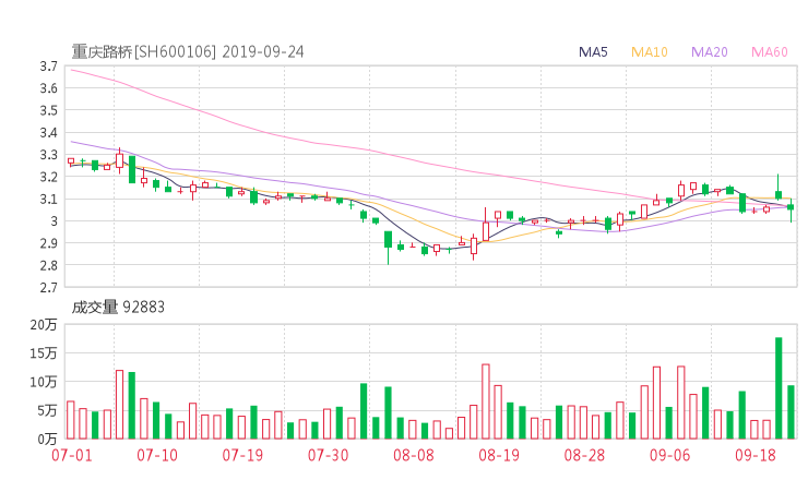600106股票收盘价 重庆路桥资金流向2019年9月24日
