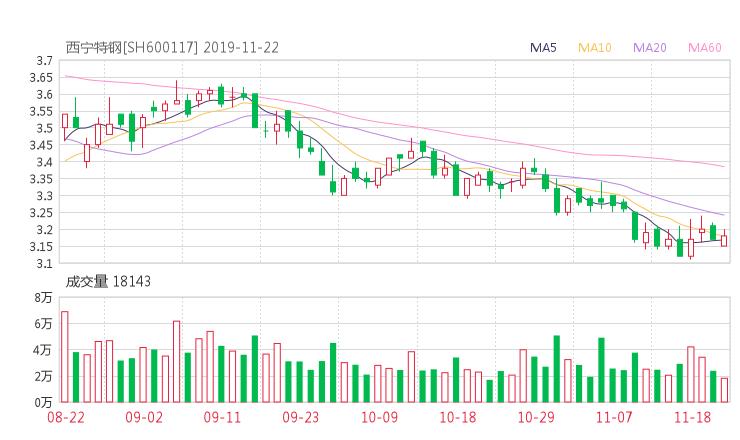 西寧特鋼股吧熱議:西寧特鋼600117資金流向揭秘 行情走勢分析2019年11月