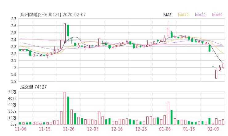 600121股票收盘价 郑州煤电资金流向2020年2月7日