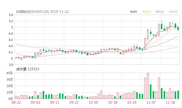 杭钢股份股吧热议:杭钢股份600126资金流向揭秘 行情走势分析2019年11月