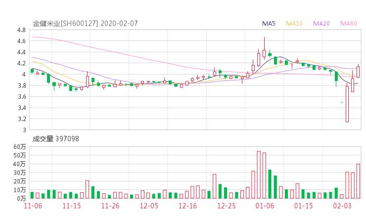 600127股票收盘价 金健米业资金流向2020年2月7日