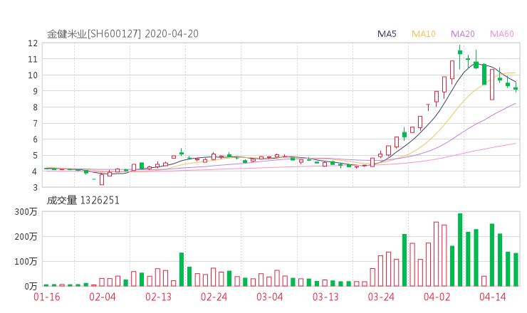 600127股票收盘价 金健米业资金流向2020年4月20日 51网贷平台