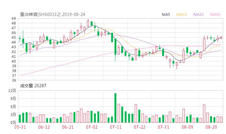 【600132股吧】精选:重庆啤酒股票收盘价 600132股吧新闻2019年10月17日