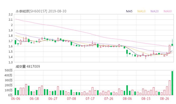 【600157股吧】精选:永泰能源股票收盘价 600157股吧新闻2019年10月17日