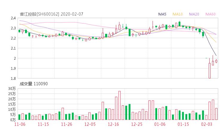 600162股票收盤價 香江控股資金流向2020年2月7日