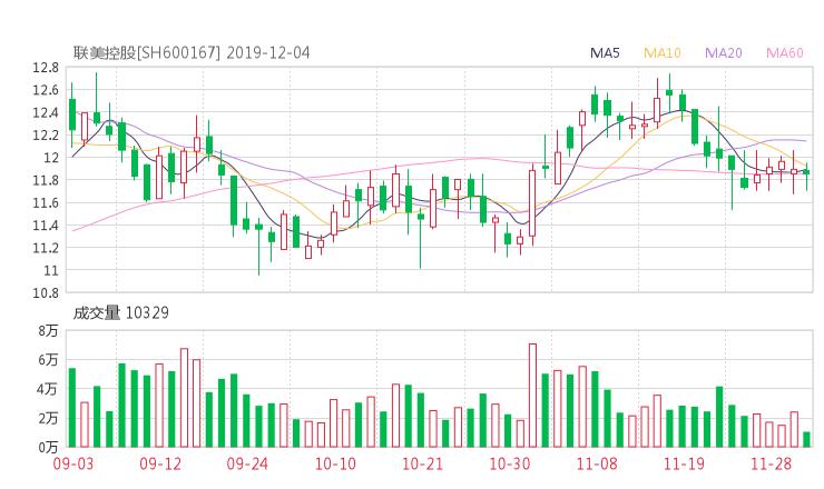 联美控股股吧热议:联美控股600167资金流向揭秘 行情走势分析2019年12月