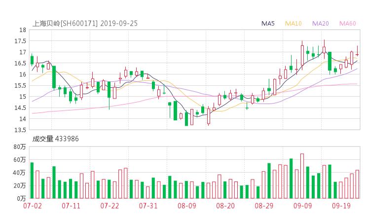 600171股票收盘价 上海贝岭资金流向2019年9月24日