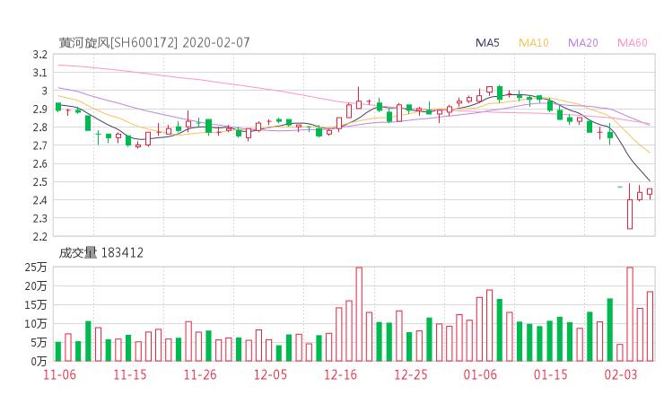 600172股票收盘价 黄河旋风资金流向2020年2月7日