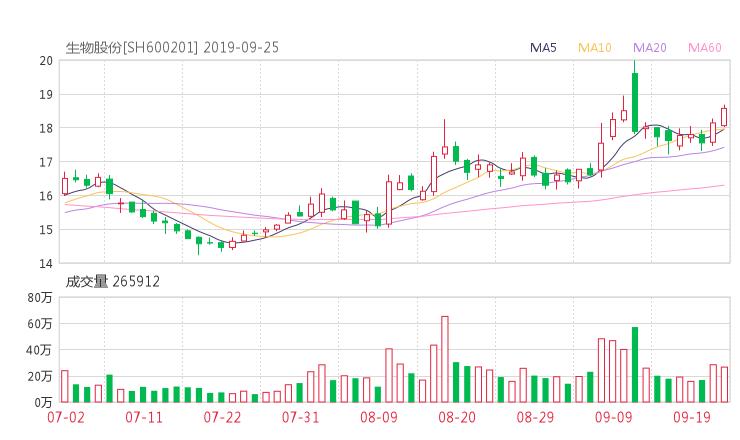 600201股票收盘价 生物股份资金流向2019年9月24日
