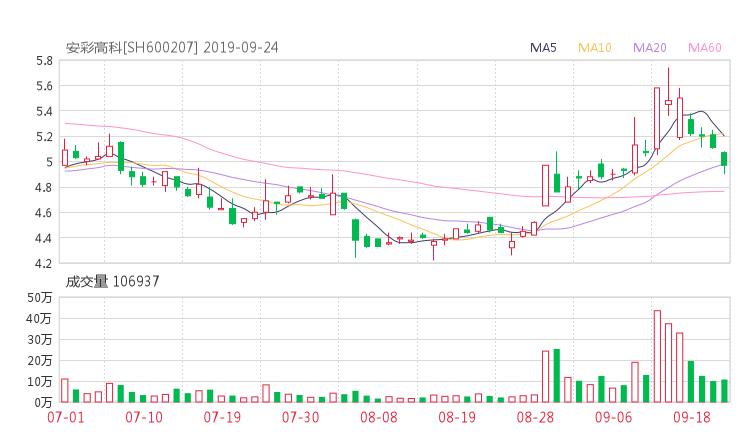 600207股票收盘价 安彩高科资金流向2019年9月24日