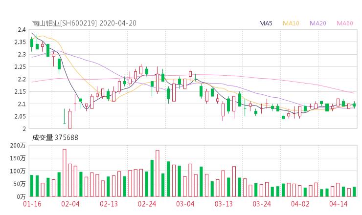 南山铝业股吧热议:南山铝业600219资金流向揭秘 行情走势分析2020年04月