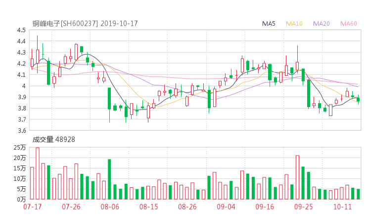 銅峰電子股吧熱議:銅峰電子600237資金流向揭秘 行情走勢分析2019年10月