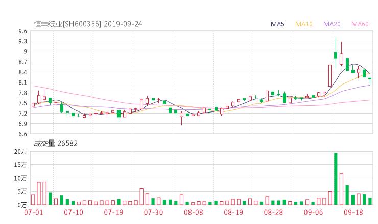 600356股票收盘价 恒丰纸业资金流向2019年9月24日