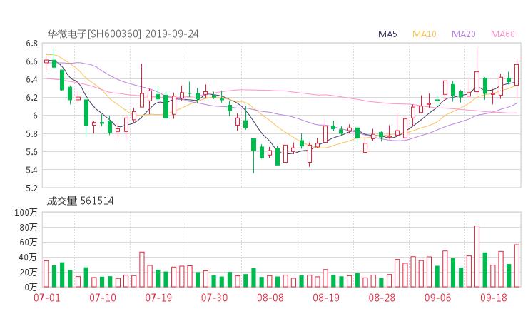 600360股票收盘价 华微电子资金流向2019年9月24日