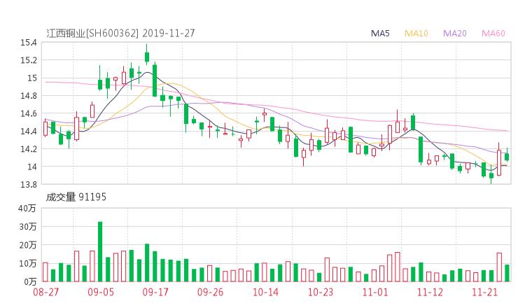 江西铜业股吧热议:江西铜业600362资金流向揭秘 行情走势分析2019年12月