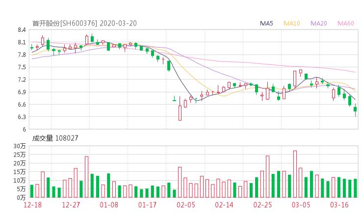 600376股票收盘价 首开股份资金流向2020年3月20日
