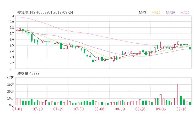 600397股票收盘价 *ST安煤资金流向2019年9月24日