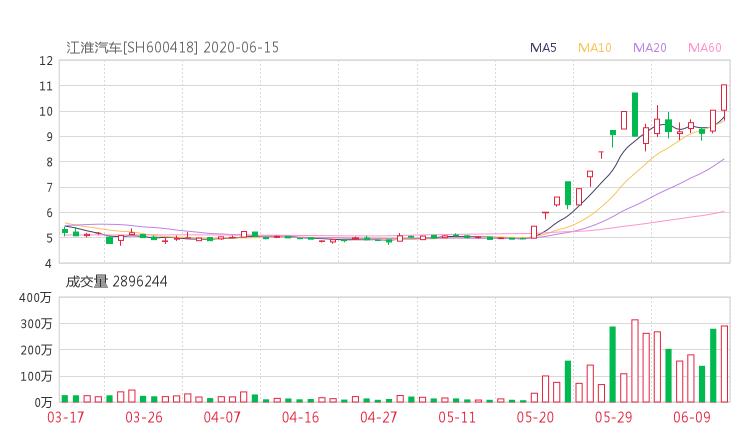 【600418股吧】精选:江淮汽车股票收盘价 600418股吧新闻2020年6月15日
