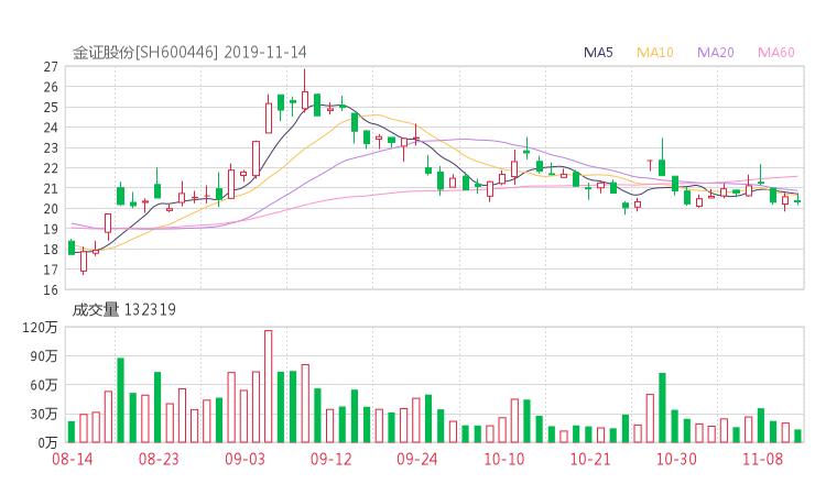 現貨鑫東財配資:600446股票收盤價 金證股份資金流向2019年11月14日