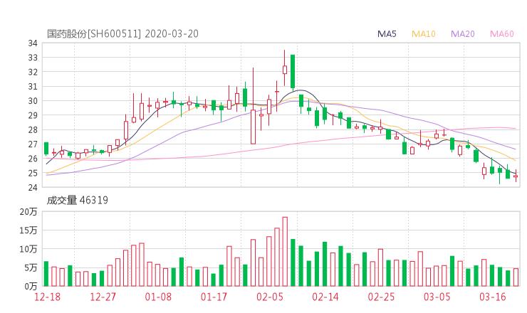 600511股票收盘价 国药股份资金流向2020年3月20日
