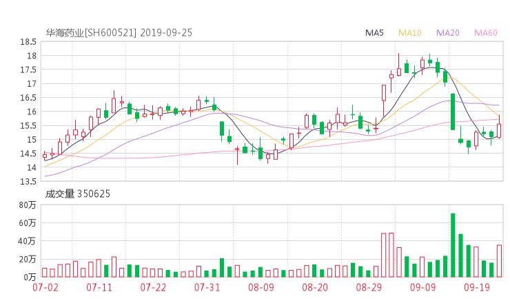 600521股票收盘价 华海药业资金流向2019年9月24日