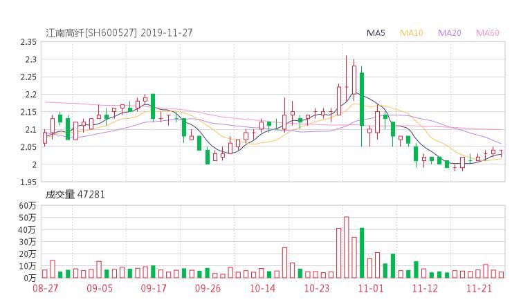 600527股票最新消息 江南高纤股票利好利空新闻2019年11月