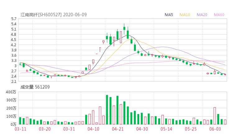 600527股票收盘价 江南高纤股票今日行情走势2020年6月9日