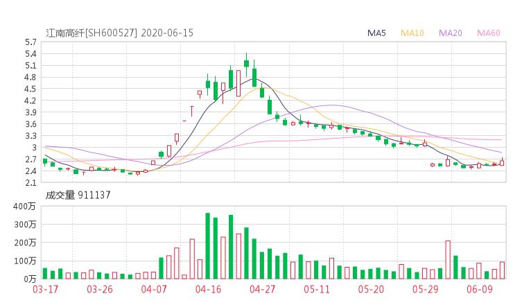 【600527股吧】精选:江南高纤股票收盘价 600527股吧新闻2020年6月15日