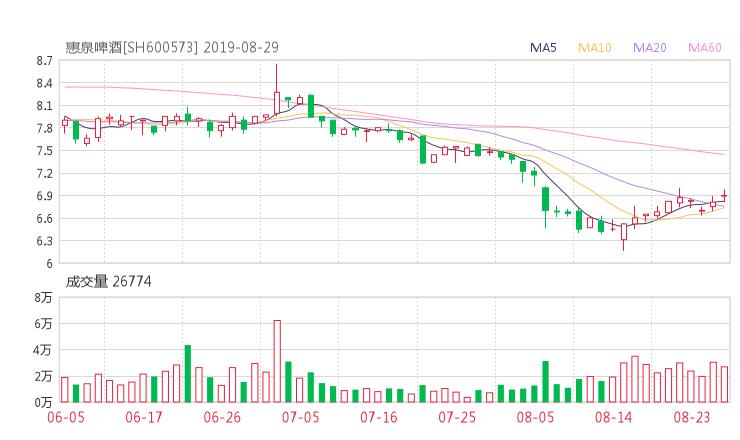 【600573股吧】精选:惠泉啤酒股票收盘价 600573股吧新闻2019年10月17日