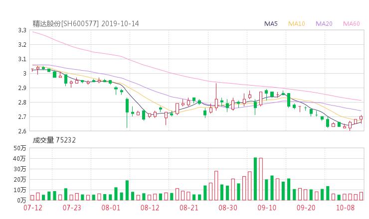 金理巴巴黃金資訊網:600577股票收盤價 精達股份資金流向2019年10月14日