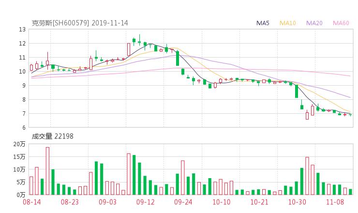 配资平台173bx:600579股票收盘价 天华院资金流向2019年11月14日