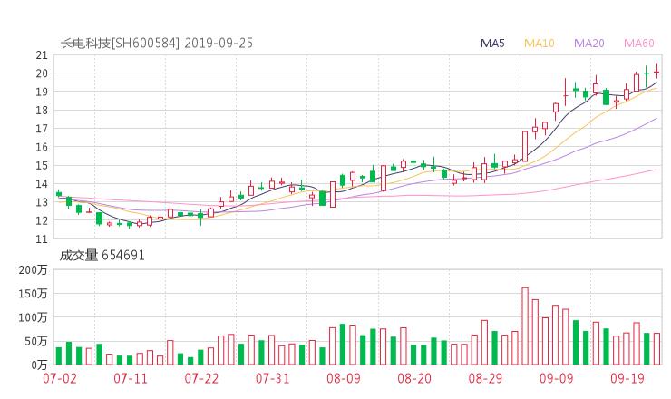 600584股票收盘价 长电科技资金流向2019年9月24日