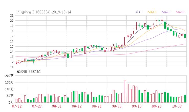 wangdai100:600584股票收盘价 长电科技资金流向2019年10月14日