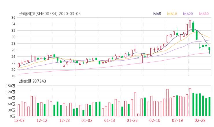 600584股票收盘价 长电科技资金流向2020年3月5日