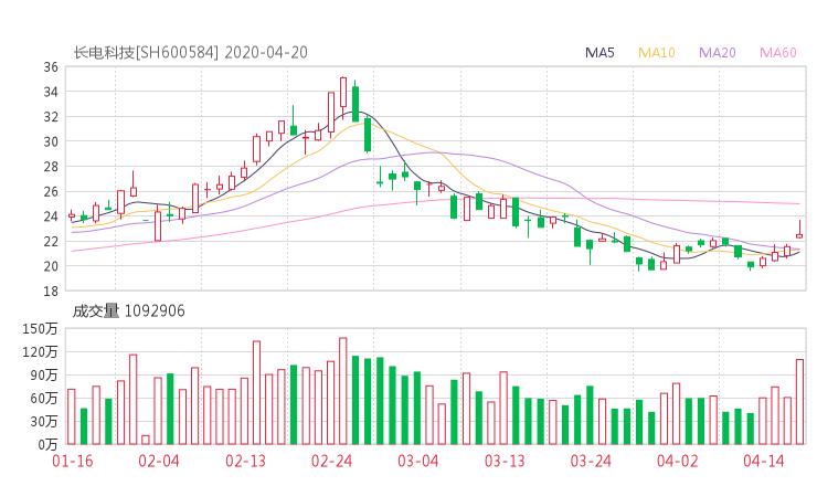 600584股票收盘价 长电科技资金流向2020年4月20日 华经网行情新闻