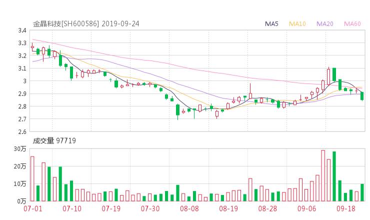 600586股票收盘价 金晶科技资金流向2019年9月24日