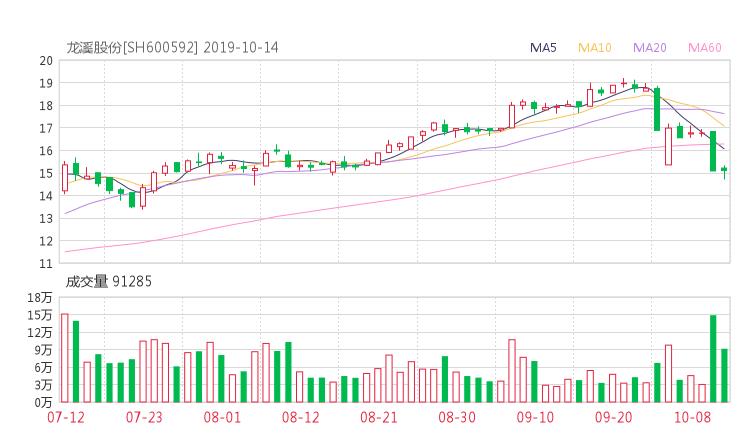 peizi114:600592股票收盘价 龙溪股份资金流向2019年10月14日