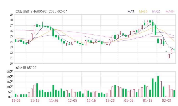 600592股票收盘价 龙溪股份资金流向2020年2月7日