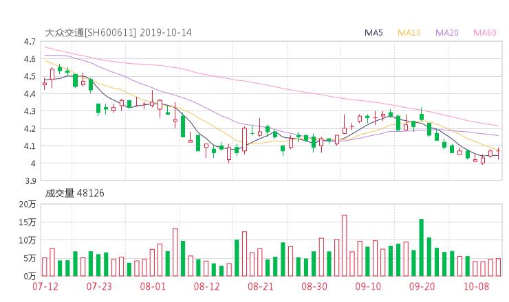 peizi114:600611股票收盤價 大眾交通資金流向2019年10月14日