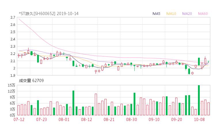 小麦财经股票配资:600652股票收盘价 游久游戏资金流向2019年10月14日