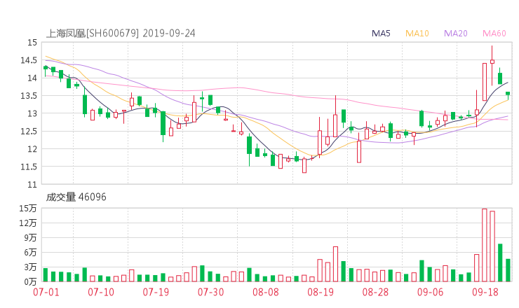 600679股票收盘价 上海凤凰资金流向2019年9月24日