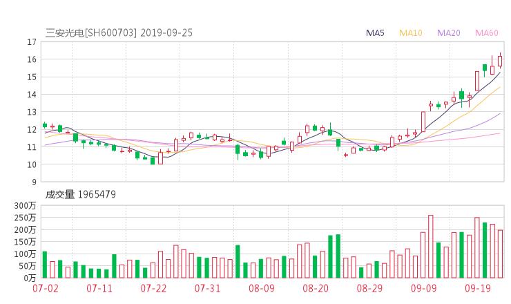 600703股票收盘价 三安光电资金流向2019年9月24日