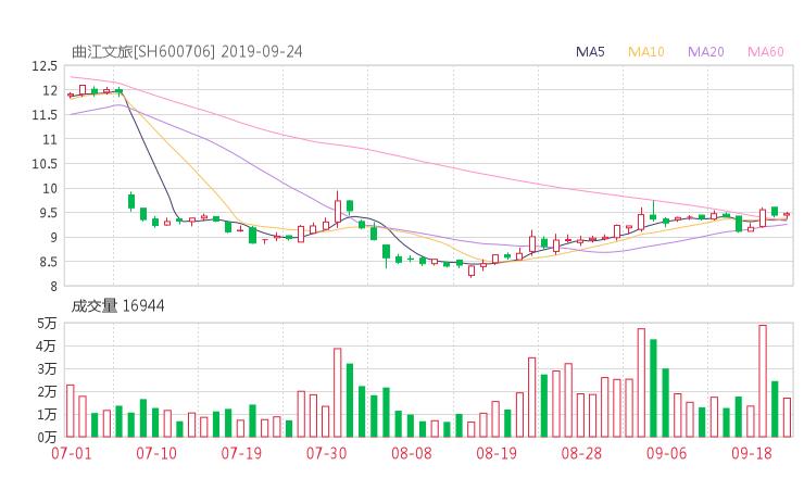 600706股票收盘价 曲江文旅资金流向2019年9月24日