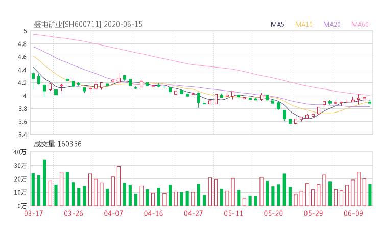 【600711股吧】精选:盛屯矿业股票收盘价 600711股吧新闻2020年6月15日