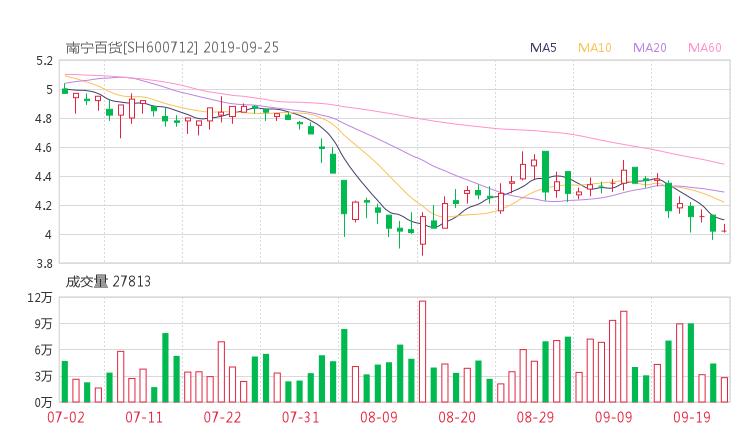 600712股票收盘价 南宁百货资金流向2019年9月24日