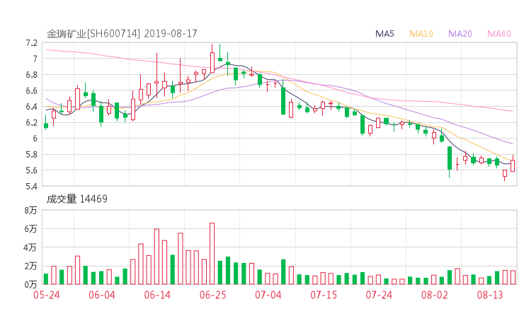 【600714股吧】精选:金瑞矿业股票收盘价 600714股吧新闻2019年10月17日