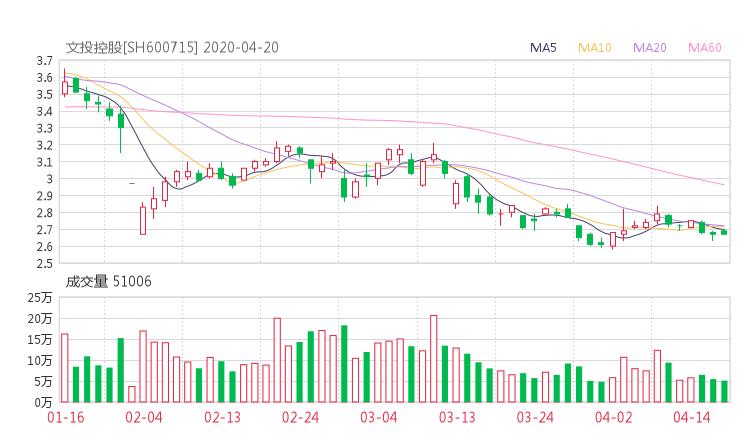 600715股票收盘价 文投控股资金流向2020年4月20日 微平台股票资讯网