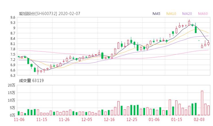 600732股票收盘价 ST新梅资金流向2020年2月7日