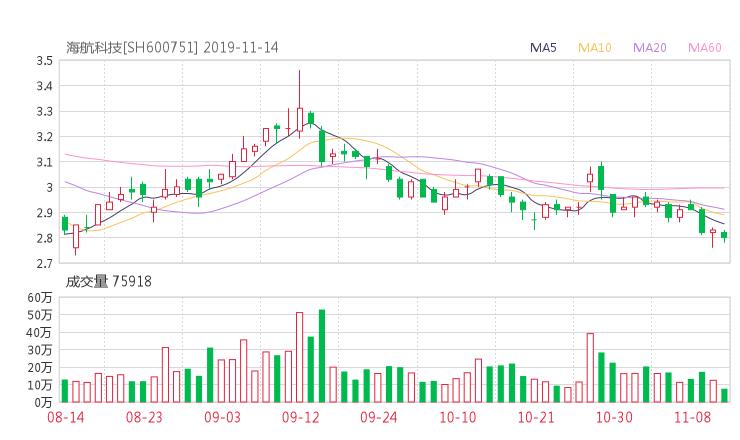股票配资杭州雷曼期货:600751股票收盘价 海航科技资金流向2019年11月14日